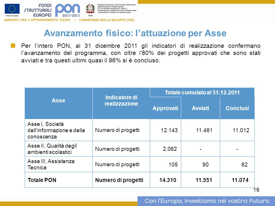 16 Avanzamento fisico: lattuazione per Asse Per lintero PON, al 31 dicembre 2011 gli indicatori di realizzazione confermano lavanzamento del programma, con oltre l80% dei progetti approvati che sono stati avviati e tra questi ultimi quasi il 96% si è concluso.