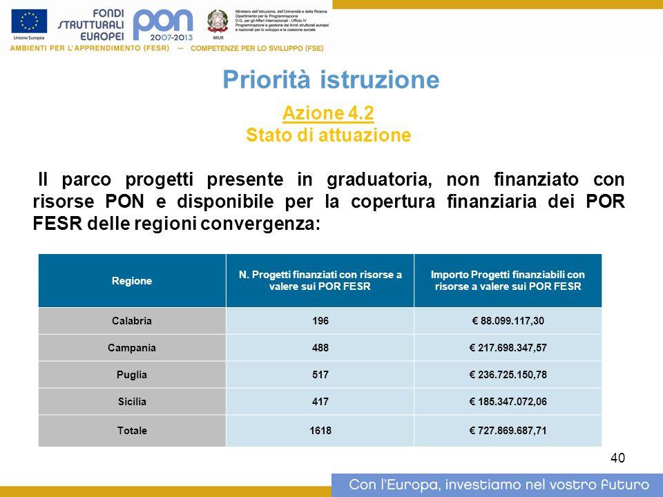 40 Priorità istruzione Azione 4.2 Stato di attuazione Il parco progetti presente in graduatoria, non finanziato con risorse PON e disponibile per la copertura finanziaria dei POR FESR delle regioni convergenza: Regione N.