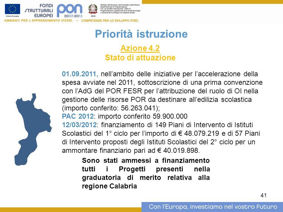 41 Priorità istruzione Azione 4.2 Stato di attuazione 01.09.2011, nellambito delle iniziative per laccelerazione della spesa avviate nel 2011, sottoscrizione di una prima convenzione con lAdG del POR FESR per lattribuzione del ruolo di OI nella gestione delle risorse POR da destinare alledilizia scolastica (importo conferito: 56.263.041); PAC 2012: importo conferito 59.900.000 12/03/2012: finanziamento di 149 Piani di Intervento di Istituti Scolastici del 1° ciclo per limporto di 48.079.219 e di 57 Piani di Intervento proposti degli Istituti Scolastici del 2° ciclo per un ammontare finanziario pari ad 40.019.898.