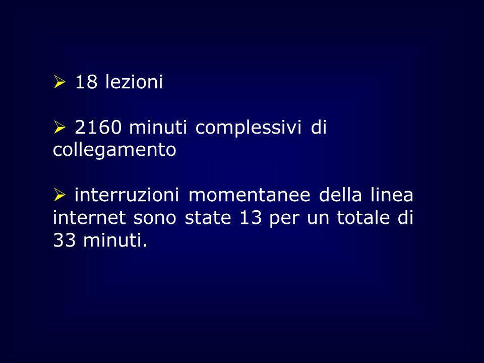 18 lezioni 2160 minuti complessivi di collegamento interruzioni momentanee della linea internet sono state 13 per un totale di 33 minuti.