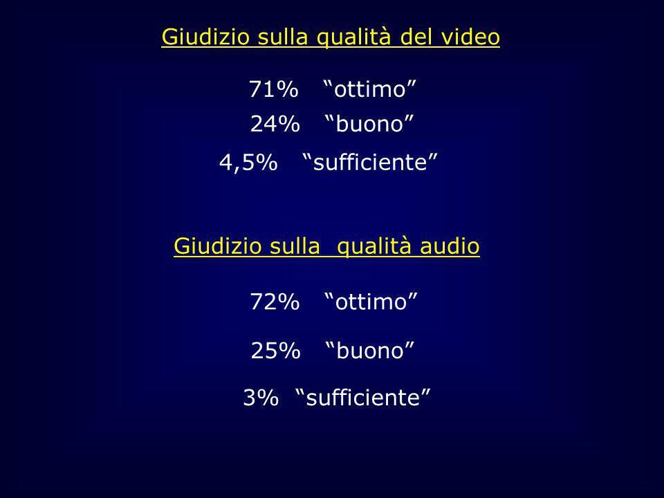 Giudizio sulla qualità del video 71% ottimo 24% buono 4,5% sufficiente Giudizio sulla qualità audio 72% ottimo 25% buono 3% sufficiente