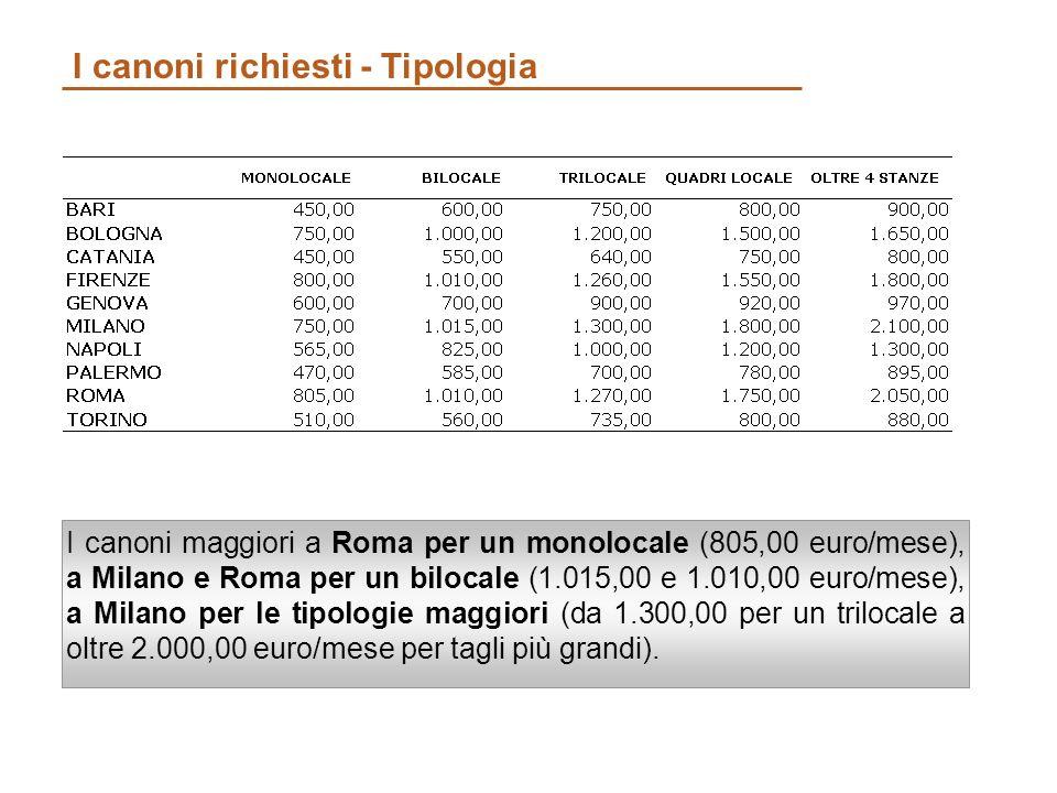 I canoni richiesti - Tipologia I canoni maggiori a Roma per un monolocale (805,00 euro/mese), a Milano e Roma per un bilocale (1.015,00 e 1.010,00 euro/mese), a Milano per le tipologie maggiori (da 1.300,00 per un trilocale a oltre 2.000,00 euro/mese per tagli più grandi).