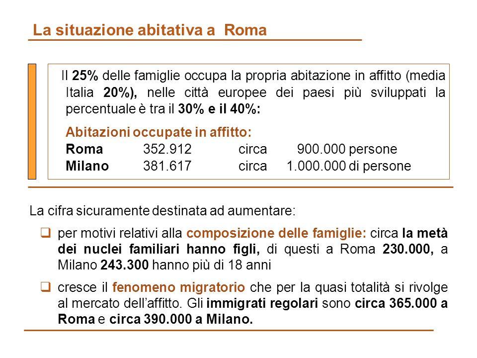 La situazione abitativa a Roma Il 25% delle famiglie occupa la propria abitazione in affitto (media Italia 20%), nelle città europee dei paesi più sviluppati la percentuale è tra il 30% e il 40%: Abitazioni occupate in affitto: Roma352.912circa 900.000 persone Milano 381.617 circa1.000.000 di persone La cifra sicuramente destinata ad aumentare: per motivi relativi alla composizione delle famiglie: circa la metà dei nuclei familiari hanno figli, di questi a Roma 230.000, a Milano 243.300 hanno più di 18 anni cresce il fenomeno migratorio che per la quasi totalità si rivolge al mercato dellaffitto.