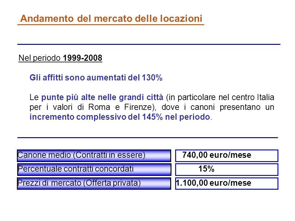 Andamento del mercato delle locazioni Nel periodo 1999-2008 Gli affitti sono aumentati del 130% Le punte più alte nelle grandi città (in particolare nel centro Italia per i valori di Roma e Firenze), dove i canoni presentano un incremento complessivo del 145% nel periodo.