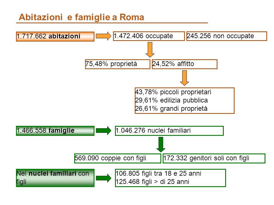 Abitazioni e famiglie a Roma 1.717.662 abitazioni 1.472.406 occupate 75,48% proprietà 43,78% piccoli proprietari 29,61% edilizia pubblica 26,61% grandi proprietà 245.256 non occupate 24,52% affitto 1.466.558 famiglie1.046.276 nuclei familiari 569.090 coppie con figli Nei nuclei familiari con figli 106.805 figli tra 18 e 25 anni 125.468 figli > di 25 anni 172.332 genitori soli con figli
