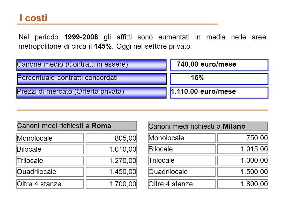 I costi Canone medio (Contratti in essere) Nel periodo 1999-2008 gli affitti sono aumentati in media nelle aree metropolitane di circa il 145%.
