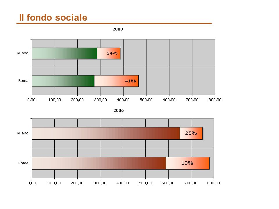 Il fondo sociale