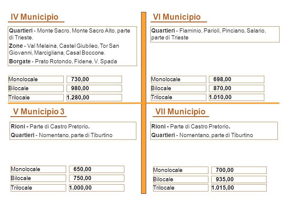 Monolocale Bilocale Trilocale 698,00 870,00 1.010,00 Quartieri - Flaminio, Parioli, Pinciano, Salario, parte di Trieste VI Municipio Monolocale Bilocale Trilocale 700,00 935,00 1.015,00 Rioni - Parte di Castro Pretorio.