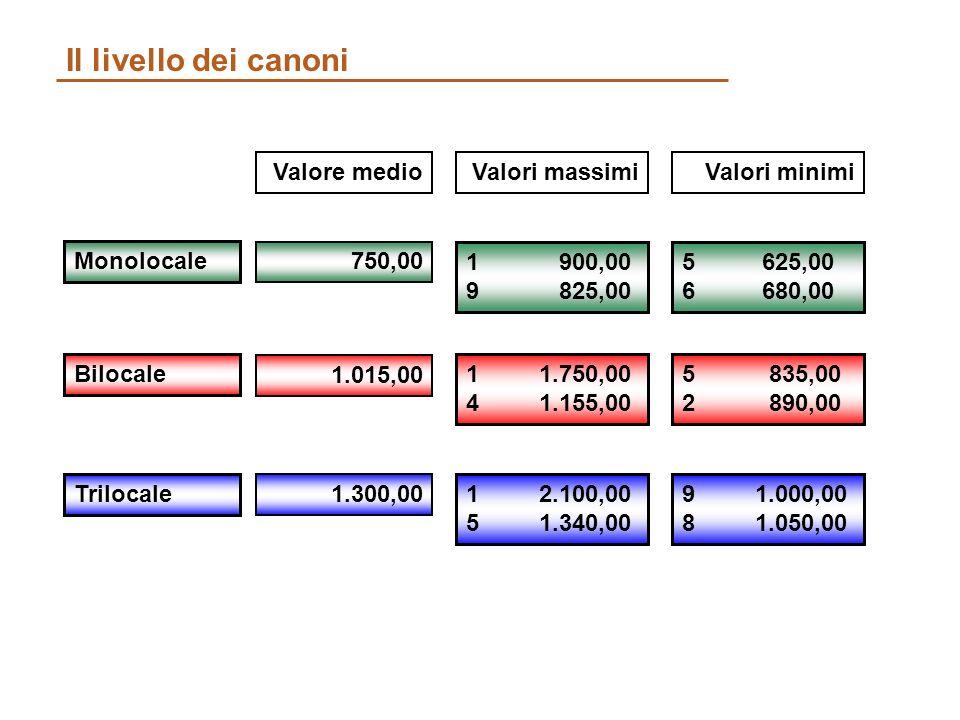 Il livello dei canoni Monolocale 750,00 Valore medio 1 900,00 9 825,00 5 625,00 6 680,00 Bilocale 1.015,00 1 1.750,00 4 1.155,00 5 835,00 2 890,00 Trilocale 1.300,00 1 2.100,00 5 1.340,00 9 1.000,00 8 1.050,00 Valori massimiValori minimi