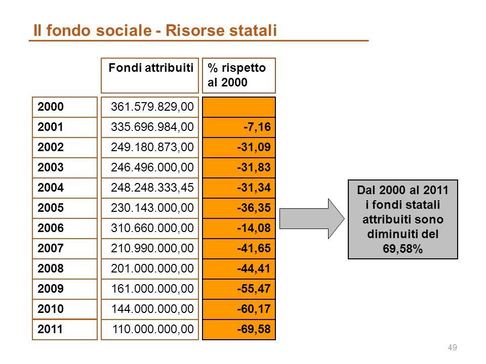 Il fondo sociale - Risorse statali 49 2000 2001 2002 2003 2004 2005 2006 361.579.829,00 335.696.984,00 249.180.873,00 246.496.000,00 248.248.333,45 230.143.000,00 310.660.000,00 Fondi attribuiti 2007210.990.000,00 -7,16 -31,09 -31,83 -31,34 -36,35 -14,08 % rispetto al 2000 -41,65 Dal 2000 al 2011 i fondi statali attribuiti sono diminuiti del 69,58% 2008201.000.000,00-44,41 2009161.000.000,00-55,47 2010144.000.000,00-60,17 2011 110.000.000,00-69,58