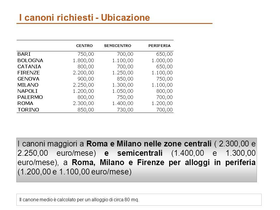 I canoni richiesti - Ubicazione I canoni maggiori a Roma e Milano nelle zone centrali ( 2.300,00 e 2.250,00 euro/mese) e semicentrali (1.400,00 e 1.300,00 euro/mese), a Roma, Milano e Firenze per alloggi in periferia (1.200,00 e 1.100,00 euro/mese) Il canone medio è calcolato per un alloggio di circa 80 mq.