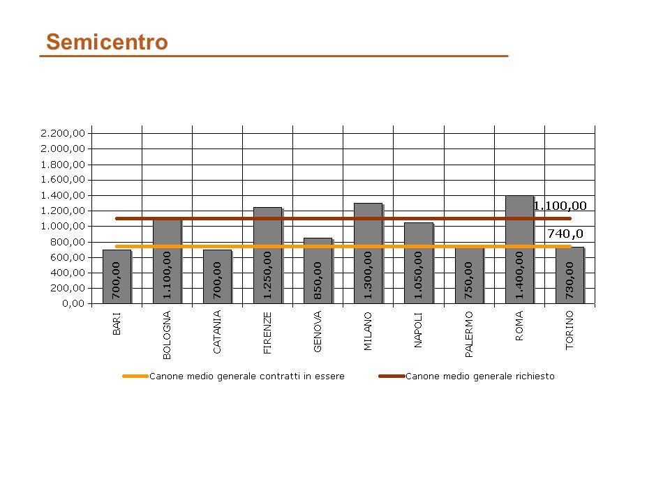 Semicentro