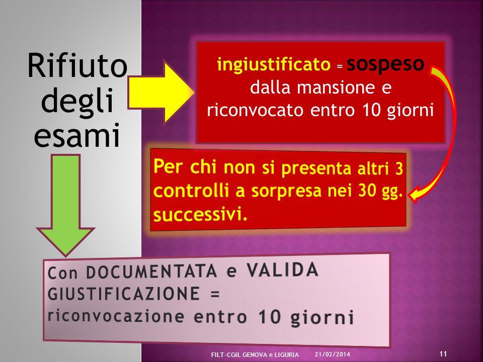 Rifiuto degli esami 21/02/2014 FILT-CGIL GENOVA e LIGURIA 11 ingiustificato = sospeso dalla mansione e riconvocato entro 10 giorni