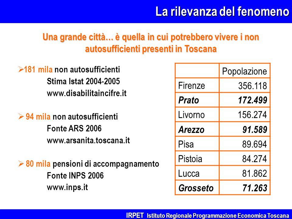La rilevanza del fenomeno IRPET Istituto Regionale Programmazione Economica Toscana 181 mila non autosufficienti Stima Istat 2004-2005 www.disabilitai