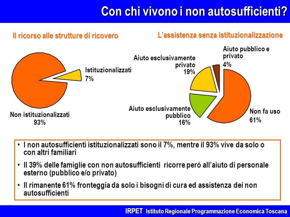 Con chi vivono i non autosufficienti? I non autosufficienti istituzionalizzati sono il 7%, mentre il 93% vive da solo o con altri familiari Il 39% del