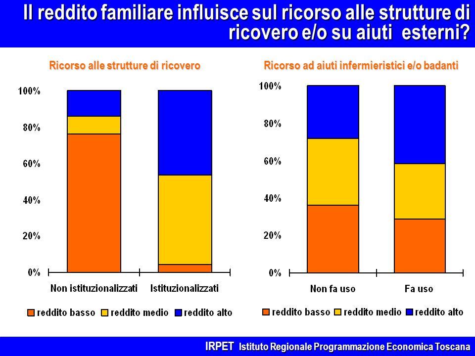 Il reddito familiare influisce sul ricorso alle strutture di ricovero e/o su aiuti esterni? Ricorso alle strutture di ricovero Ricorso ad aiuti inferm