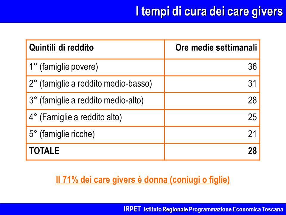 I tempi di cura dei care givers Quintili di redditoOre medie settimanali 1° (famiglie povere)36 2° (famiglie a reddito medio-basso)31 3° (famiglie a reddito medio-alto)28 4° (Famiglie a reddito alto)25 5° (famiglie ricche)21 TOTALE28 Il 71% dei care givers è donna (coniugi o figlie) Regionale IRPET Istituto Regionale Programmazione Economica Toscana