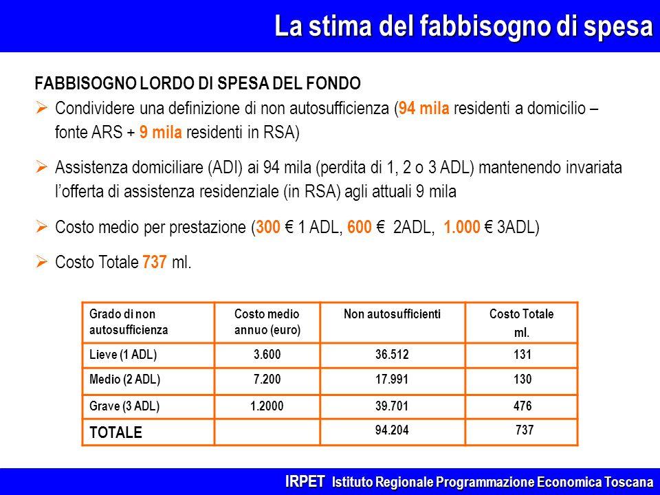 FABBISOGNO LORDO DI SPESA DEL FONDO Condividere una definizione di non autosufficienza ( 94 mila residenti a domicilio – fonte ARS + 9 mila residenti in RSA) Assistenza domiciliare (ADI) ai 94 mila (perdita di 1, 2 o 3 ADL) mantenendo invariata lofferta di assistenza residenziale (in RSA) agli attuali 9 mila Costo medio per prestazione ( 300 1 ADL, 600 2ADL, 1.000 3ADL) Costo Totale 737 ml.
