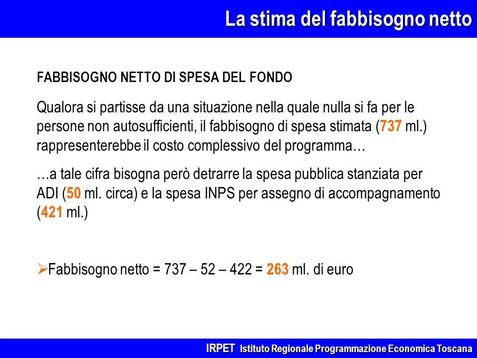 La stima del fabbisogno netto FABBISOGNO NETTO DI SPESA DEL FONDO Qualora si partisse da una situazione nella quale nulla si fa per le persone non aut