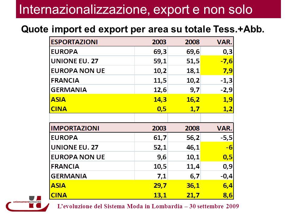Internazionalizzazione, export e non solo Quote import ed export per area su totale Tess.+Abb.