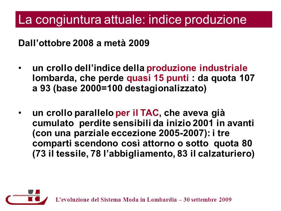 La congiuntura attuale: indice produzione Dallottobre 2008 a metà 2009 un crollo dellindice della produzione industriale lombarda, che perde quasi 15 punti : da quota 107 a 93 (base 2000=100 destagionalizzato) un crollo parallelo per il TAC, che aveva già cumulato perdite sensibili da inizio 2001 in avanti (con una parziale eccezione 2005-2007): i tre comparti scendono così attorno o sotto quota 80 (73 il tessile, 78 labbigliamento, 83 il calzaturiero) Levoluzione del Sistema Moda in Lombardia – 30 settembre 2009