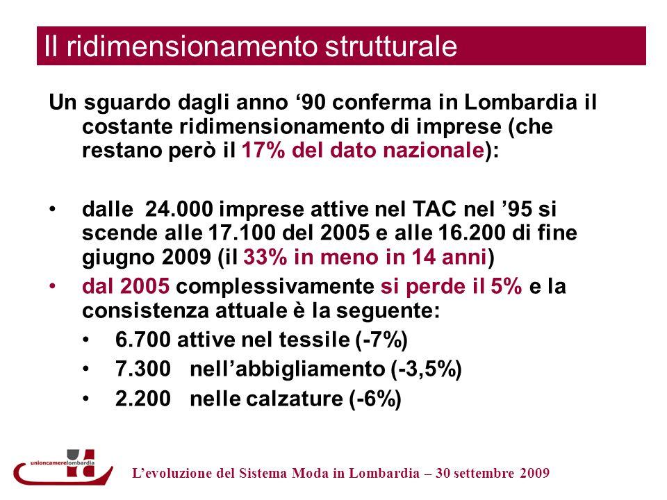 Il ridimensionamento strutturale Un sguardo dagli anno 90 conferma in Lombardia il costante ridimensionamento di imprese (che restano però il 17% del dato nazionale): dalle 24.000 imprese attive nel TAC nel 95 si scende alle 17.100 del 2005 e alle 16.200 di fine giugno 2009 (il 33% in meno in 14 anni) dal 2005 complessivamente si perde il 5% e la consistenza attuale è la seguente: 6.700 attive nel tessile (-7%) 7.300 nellabbigliamento (-3,5%) 2.200 nelle calzature (-6%) Levoluzione del Sistema Moda in Lombardia – 30 settembre 2009