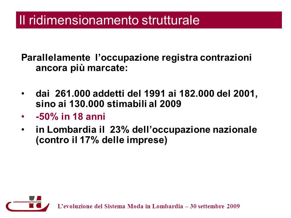 Il ridimensionamento strutturale Parallelamente loccupazione registra contrazioni ancora più marcate: dai 261.000 addetti del 1991 ai 182.000 del 2001, sino ai 130.000 stimabili al 2009 -50% in 18 anni in Lombardia il 23% delloccupazione nazionale (contro il 17% delle imprese) Levoluzione del Sistema Moda in Lombardia – 30 settembre 2009