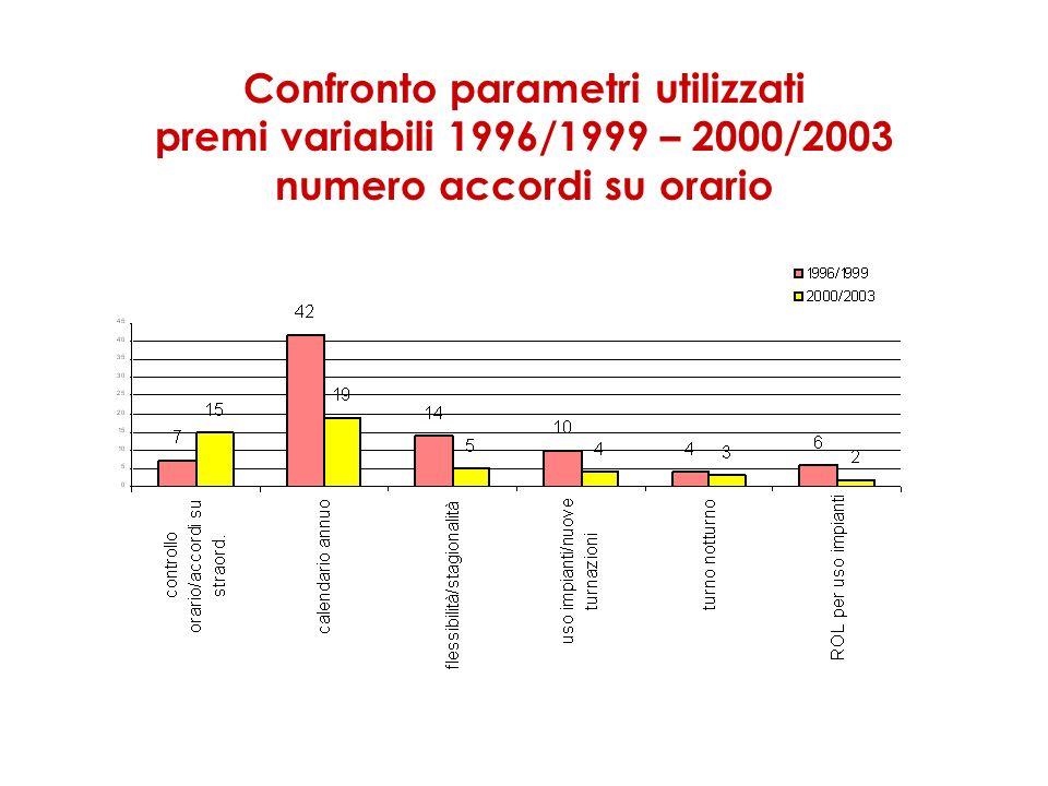 Confronto parametri utilizzati premi variabili 1996/1999 – 2000/2003 numero accordi su orario