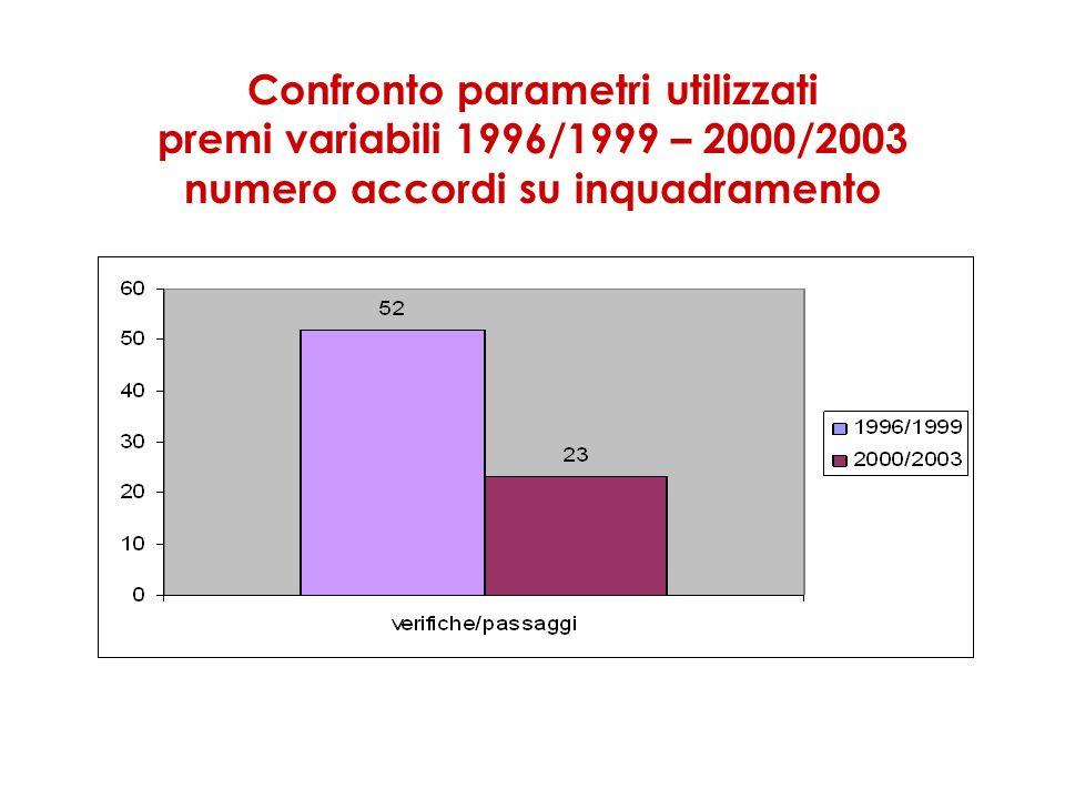 Confronto parametri utilizzati premi variabili 1996/1999 – 2000/2003 numero accordi su inquadramento