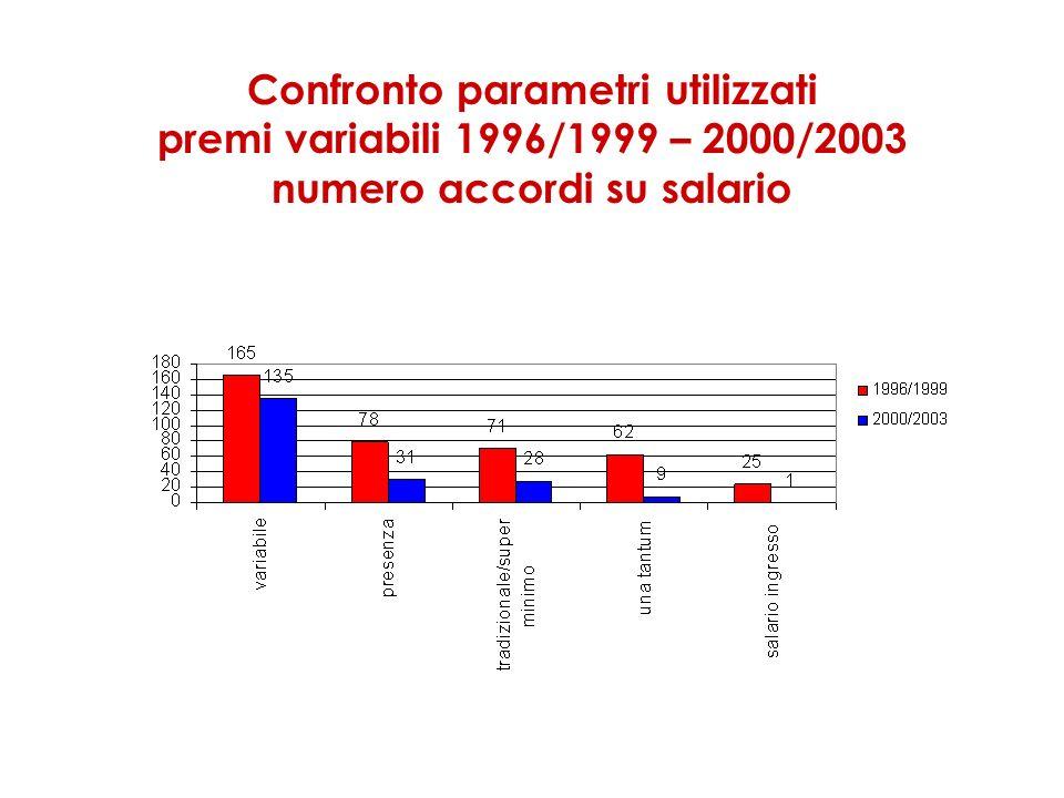 Confronto parametri utilizzati premi variabili 1996/1999 – 2000/2003 numero accordi su salario