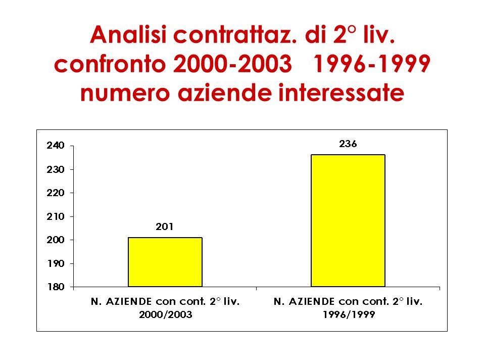 Analisi contrattaz. di 2° liv. confronto 2000-2003 1996-1999 numero aziende interessate