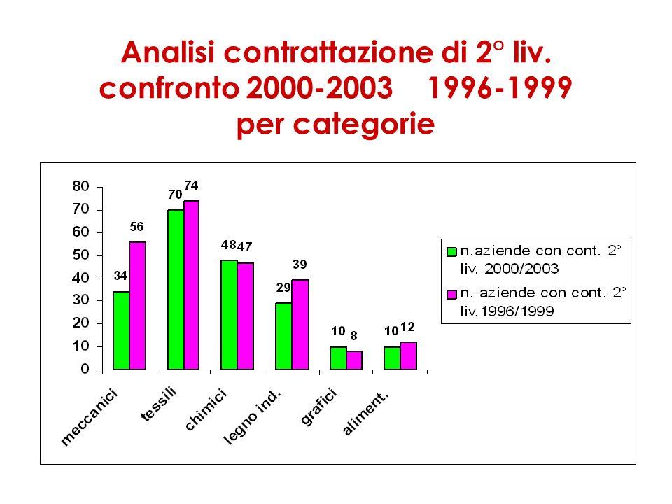 Analisi contrattazione di 2° liv. confronto 2000-2003 1996-1999 per categorie
