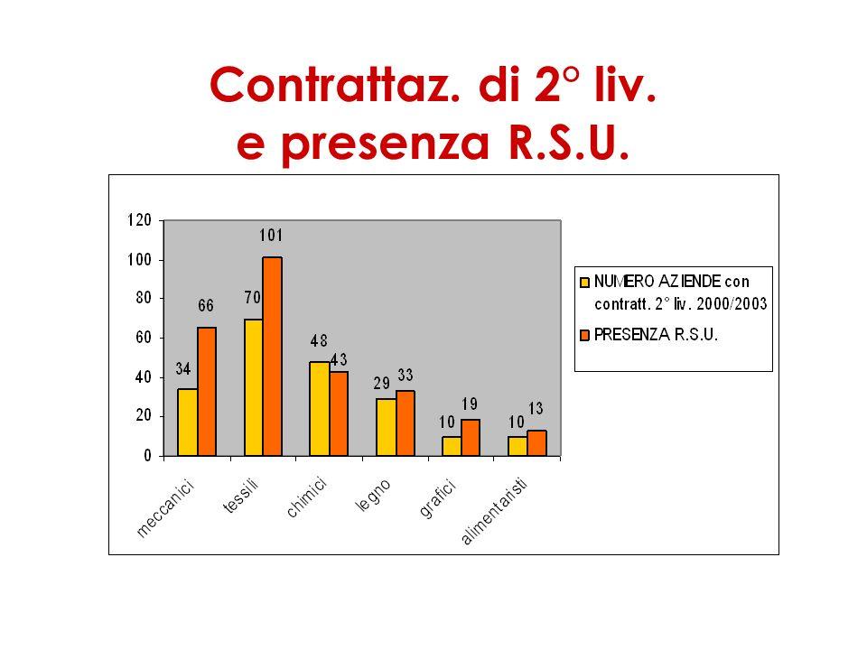Contrattaz. di 2° liv. e presenza R.S.U.