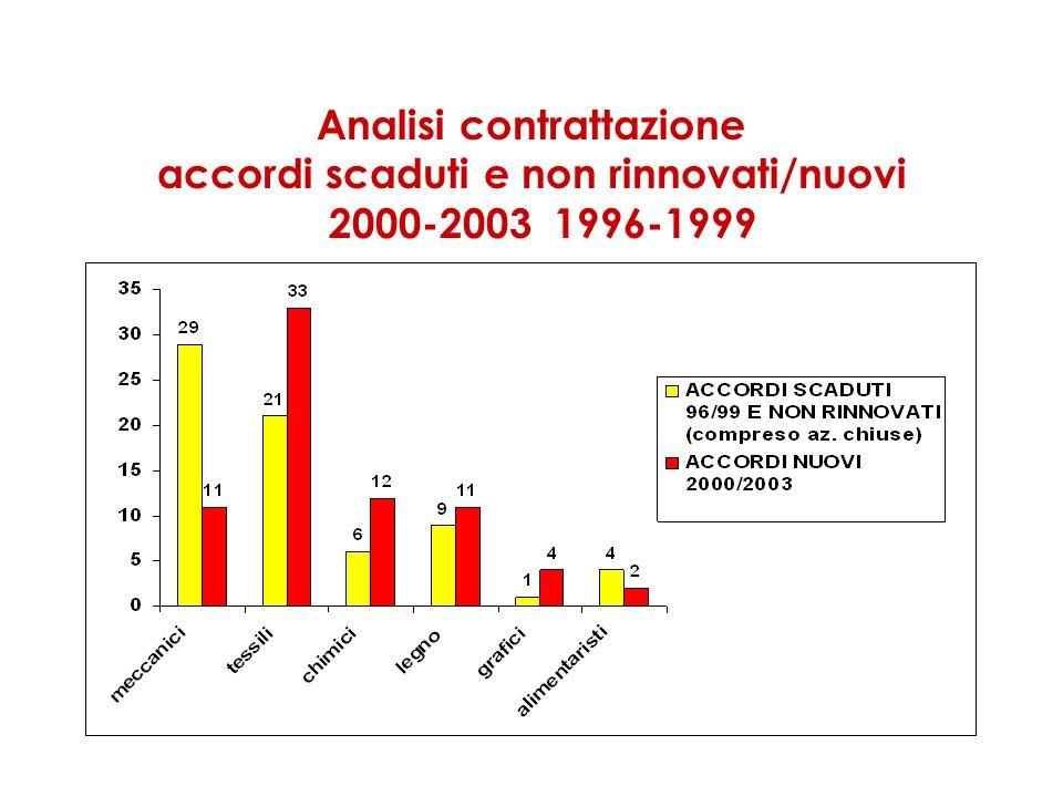 Analisi contrattazione accordi scaduti e non rinnovati/nuovi 2000-2003 1996-1999