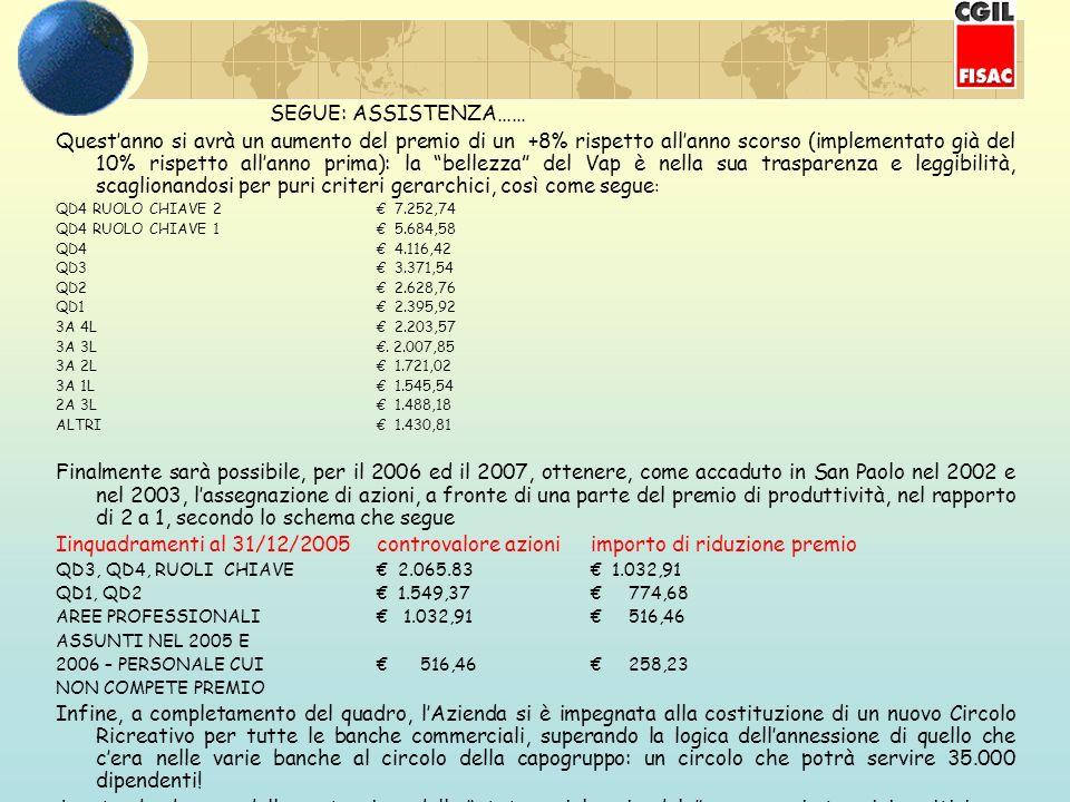 SEGUE: ASSISTENZA…… Questanno si avrà un aumento del premio di un +8% rispetto allanno scorso (implementato già del 10% rispetto allanno prima): la bellezza del Vap è nella sua trasparenza e leggibilità, scaglionandosi per puri criteri gerarchici, così come segue : QD4 RUOLO CHIAVE 2 7.252,74 QD4 RUOLO CHIAVE 1 5.684,58 QD4 4.116,42 QD3 3.371,54 QD2 2.628,76 QD1 2.395,92 3A 4L 2.203,57 3A 3L.