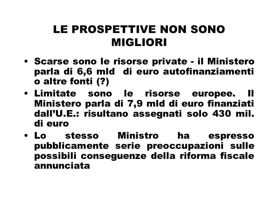 LE PROSPETTIVE NON SONO MIGLIORI Scarse sono le risorse private - il Ministero parla di 6,6 mld di euro autofinanziamenti o altre fonti ( ) Limitate sono le risorse europee.