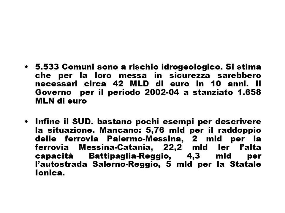 5.533 Comuni sono a rischio idrogeologico.