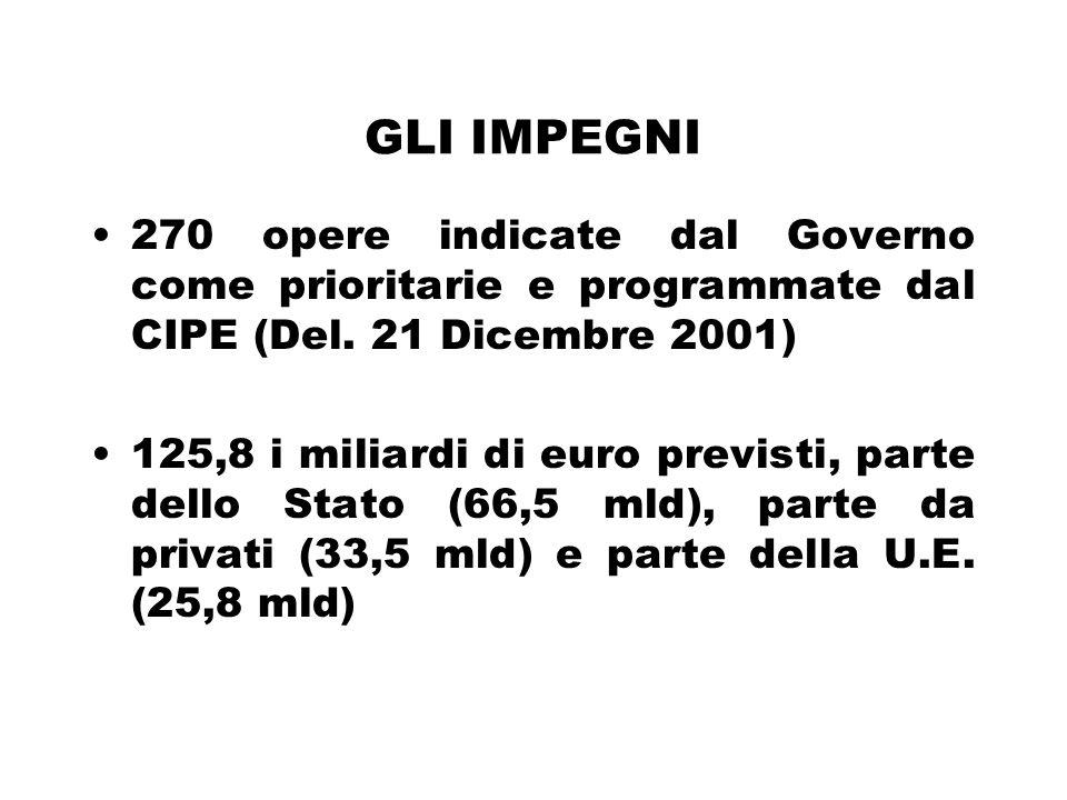 GLI IMPEGNI 270 opere indicate dal Governo come prioritarie e programmate dal CIPE (Del.