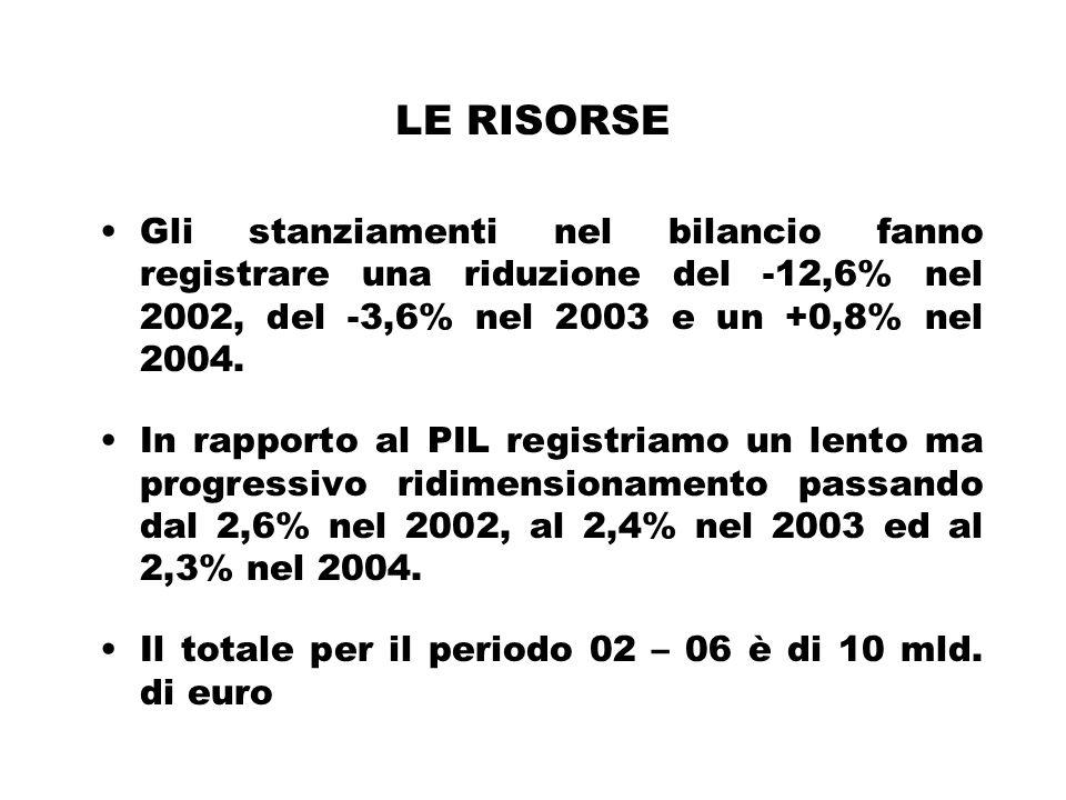 LE RISORSE Gli stanziamenti nel bilancio fanno registrare una riduzione del -12,6% nel 2002, del -3,6% nel 2003 e un +0,8% nel 2004.