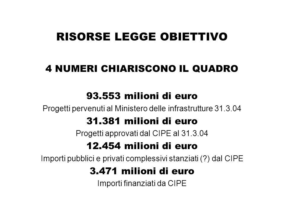 RISORSE LEGGE OBIETTIVO 4 NUMERI CHIARISCONO IL QUADRO 93.553 milioni di euro Progetti pervenuti al Ministero delle infrastrutture 31.3.04 31.381 milioni di euro Progetti approvati dal CIPE al 31.3.04 12.454 milioni di euro Importi pubblici e privati complessivi stanziati ( ) dal CIPE 3.471 milioni di euro Importi finanziati da CIPE