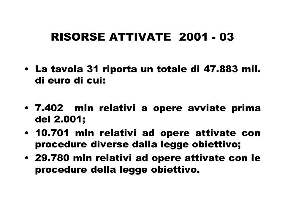 RISORSE ATTIVATE 2001 - 03 La tavola 31 riporta un totale di 47.883 mil.