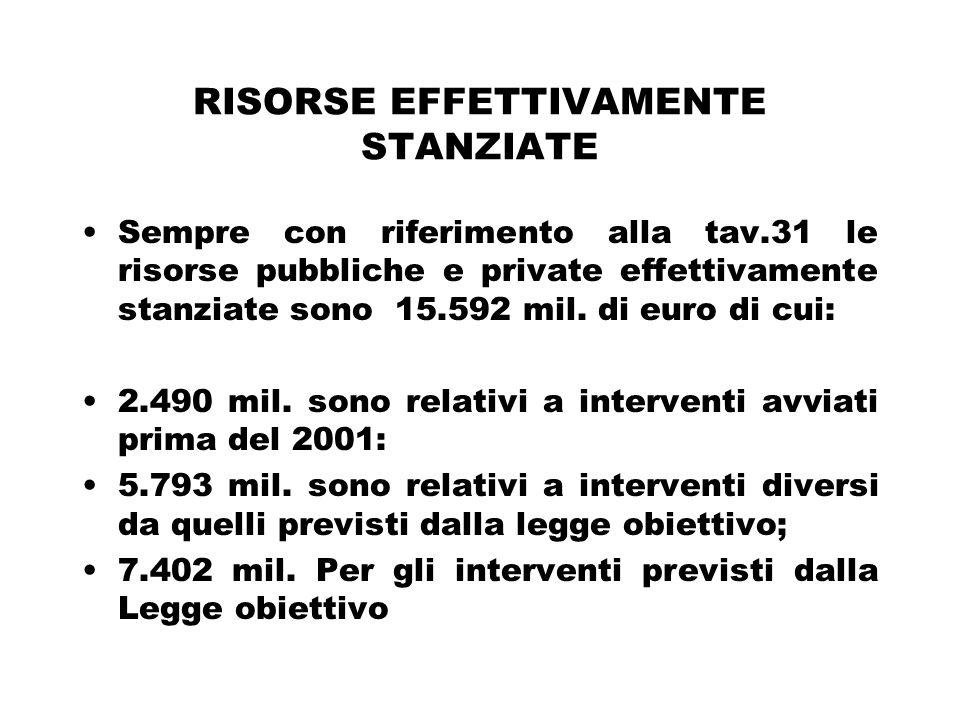 RISORSE EFFETTIVAMENTE STANZIATE Sempre con riferimento alla tav.31 le risorse pubbliche e private effettivamente stanziate sono 15.592 mil.