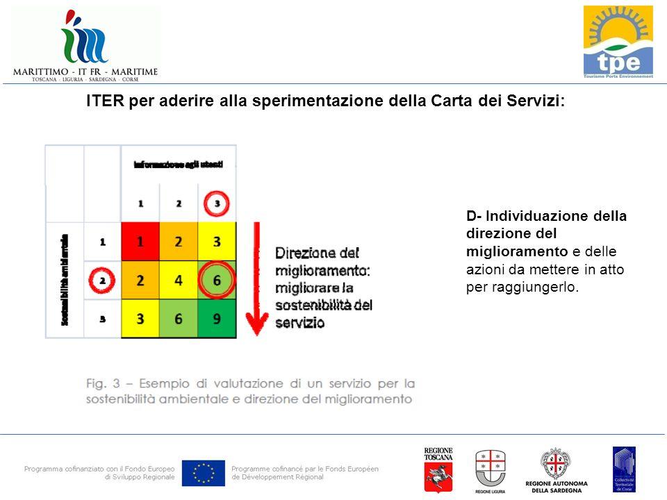ITER per aderire alla sperimentazione della Carta dei Servizi: D- Individuazione della direzione del miglioramento e delle azioni da mettere in atto per raggiungerlo.