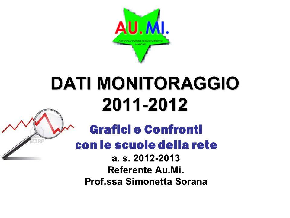 DATI MONITORAGGIO 2011-2012 Grafici e Confronti con le scuole della rete a.