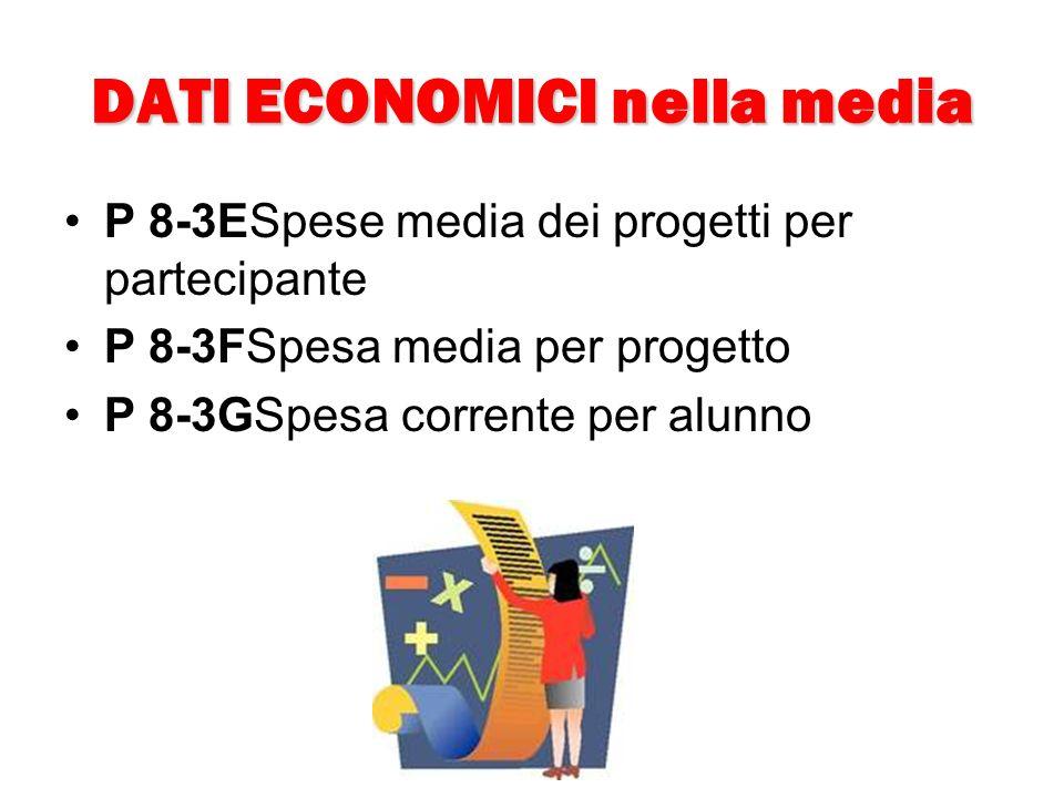 P 8-3ESpese media dei progetti per partecipante P 8-3FSpesa media per progetto P 8-3GSpesa corrente per alunno DATI ECONOMICI nella media