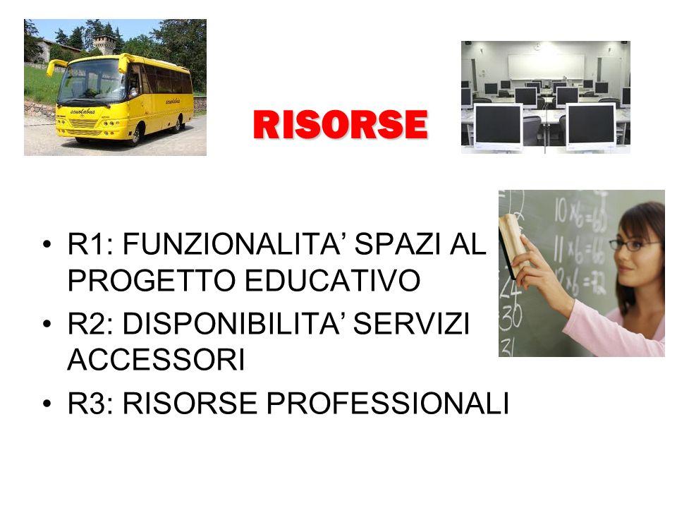 RISORSE R1: FUNZIONALITA SPAZI AL PROGETTO EDUCATIVO R2: DISPONIBILITA SERVIZI ACCESSORI R3: RISORSE PROFESSIONALI