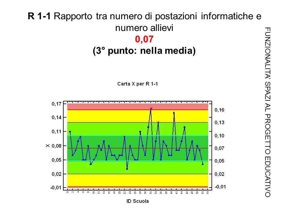 R 1-1 Rapporto tra numero di postazioni informatiche e numero allievi 0,07 (3° punto: nella media) FUNZIONALITA SPAZI AL PROGETTO EDUCATIVO