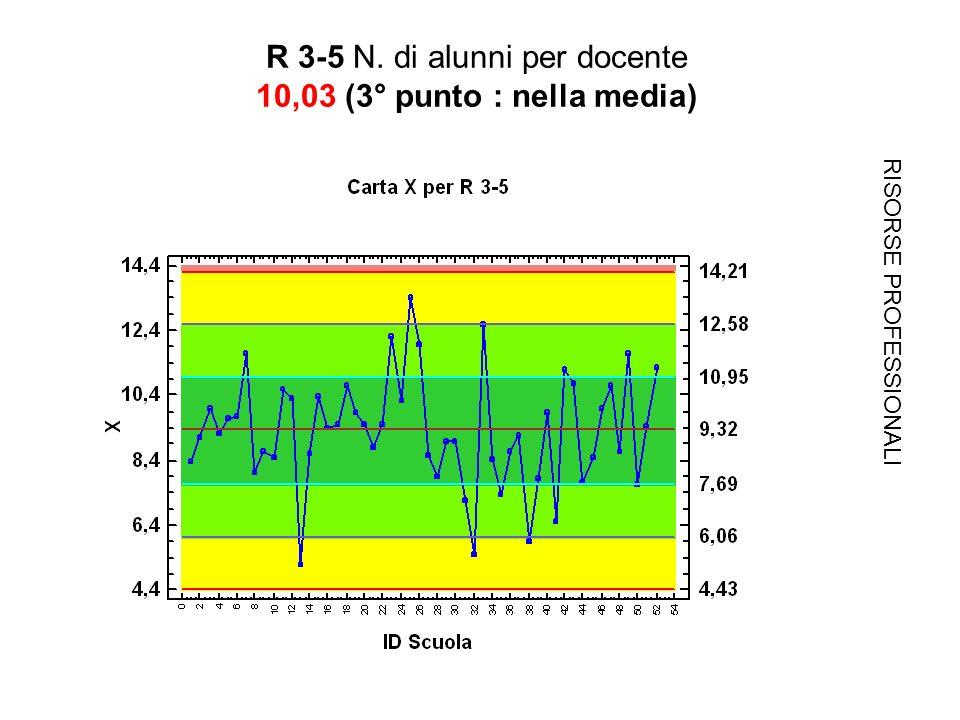 R 3-5 N. di alunni per docente 10,03 (3° punto : nella media) RISORSE PROFESSIONALI
