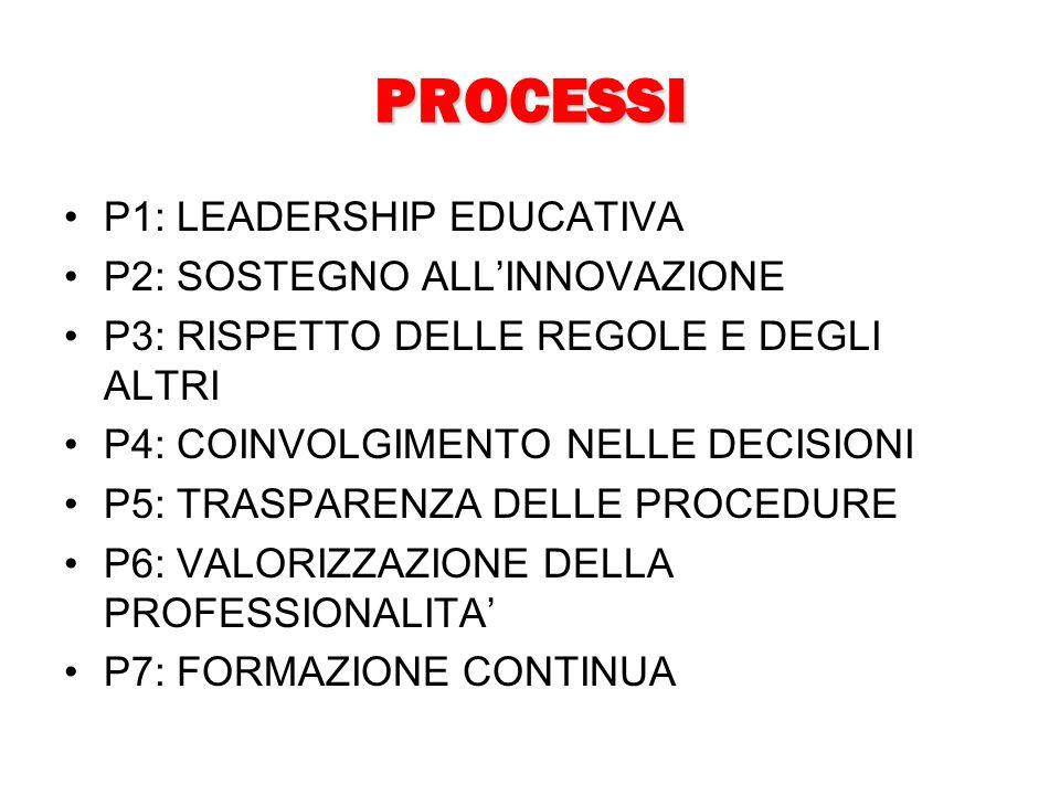 PROCESSI P1: LEADERSHIP EDUCATIVA P2: SOSTEGNO ALLINNOVAZIONE P3: RISPETTO DELLE REGOLE E DEGLI ALTRI P4: COINVOLGIMENTO NELLE DECISIONI P5: TRASPARENZA DELLE PROCEDURE P6: VALORIZZAZIONE DELLA PROFESSIONALITA P7: FORMAZIONE CONTINUA