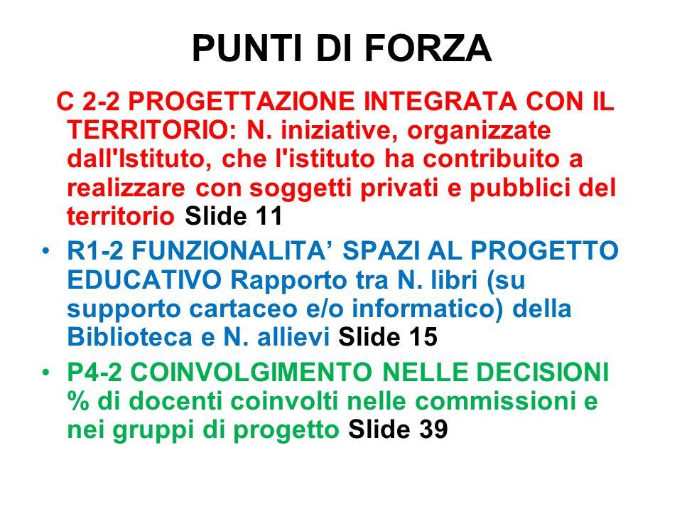 PUNTI DI FORZA C 2-2 PROGETTAZIONE INTEGRATA CON IL TERRITORIO: N.